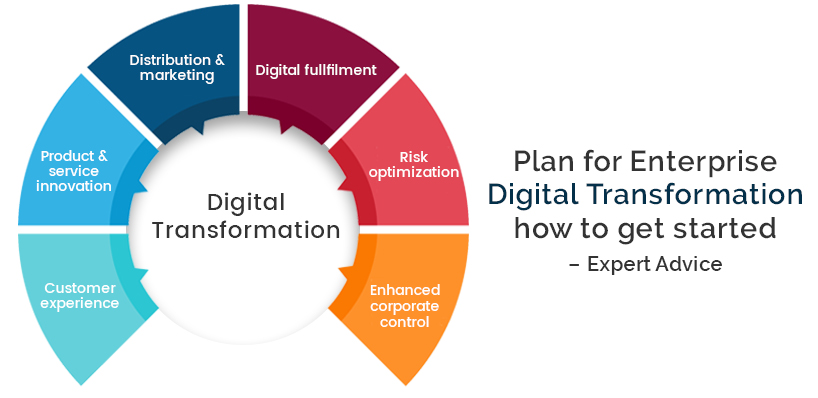 Plan for Enterprise Digital Transformation how to get started – Expert Advice