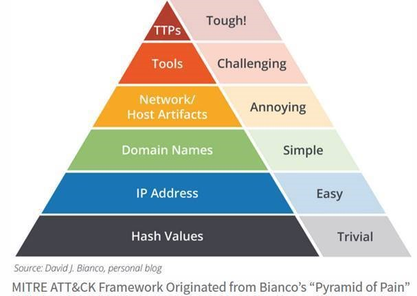How to mature a threat hunting program with the ATT&CK