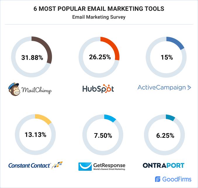 Goodfirms Survey On Email Marketing Unlocks The Latest