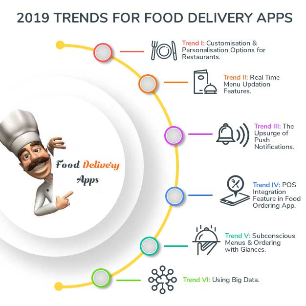 What would 2019 hold for food delivery apps? Here are all