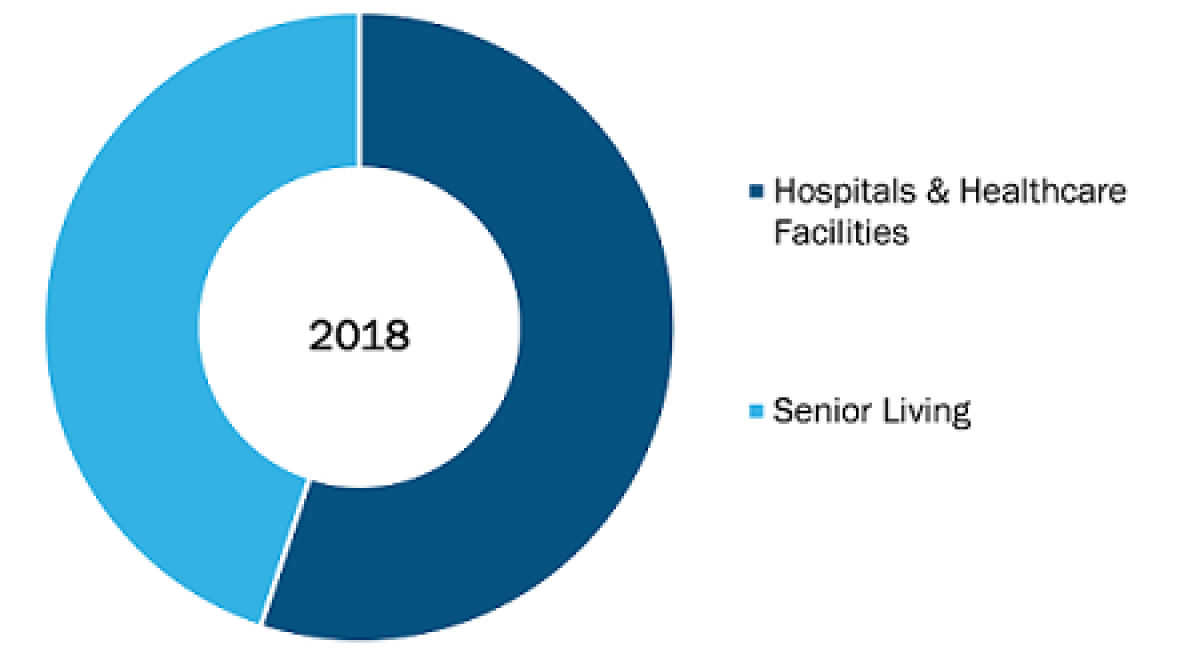 RTLS for Healthcare Market to 2027