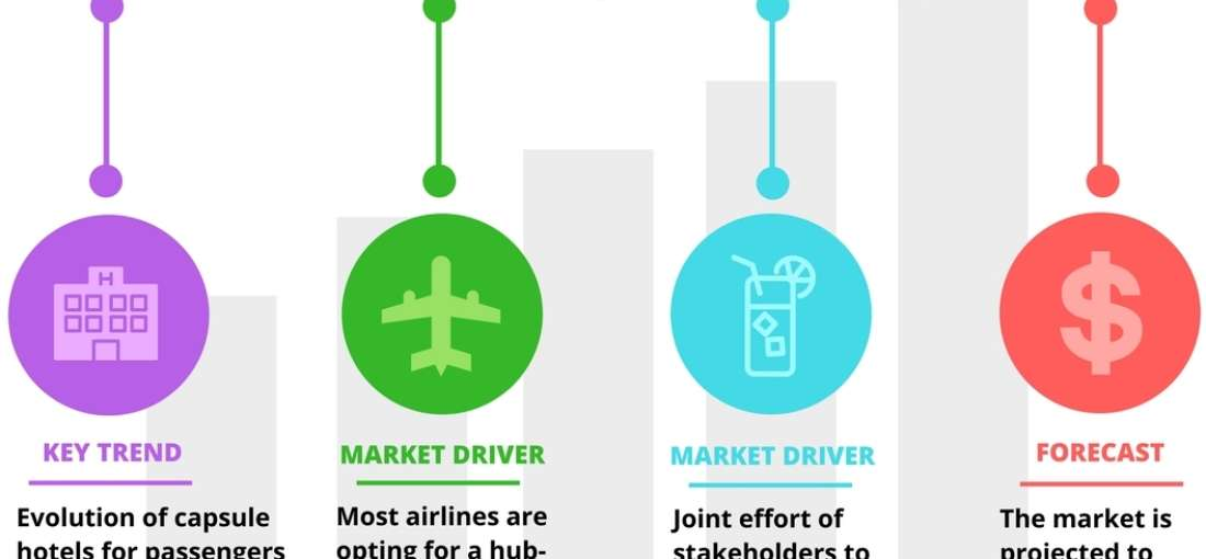 Airport Non-Aeronautical Revenue Market size, analysis, forecasts and trends