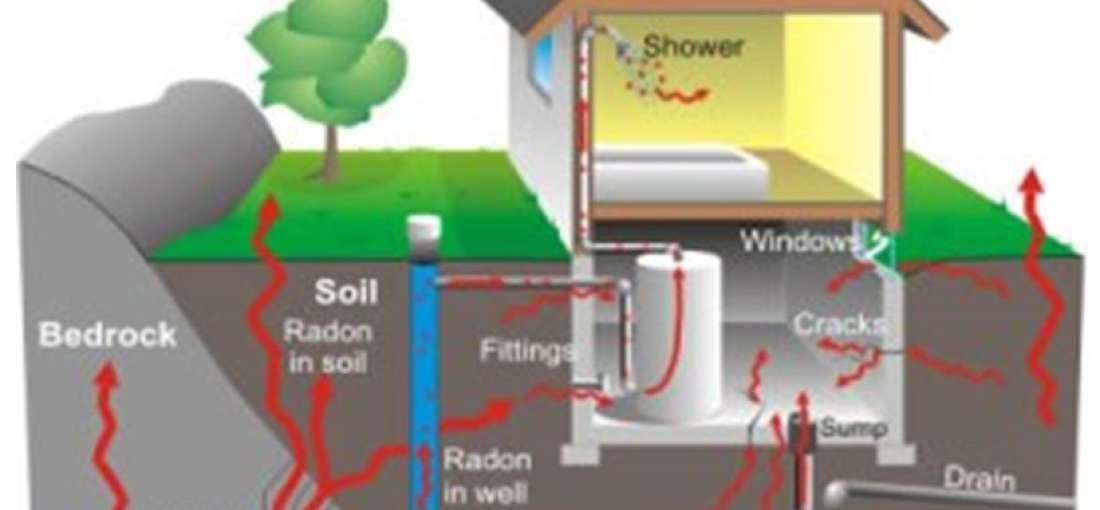 Global Radon Gas Testing market illuminated by new report - WhaTech