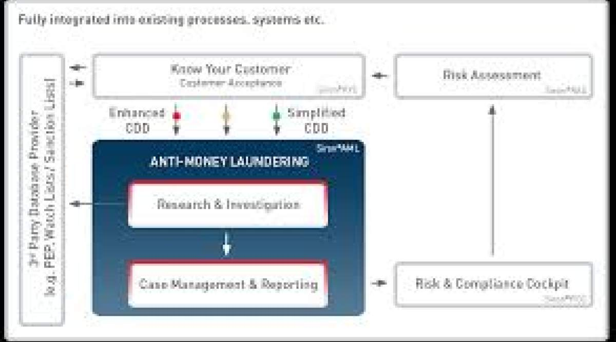 Anti Money Laundering Solution Market
