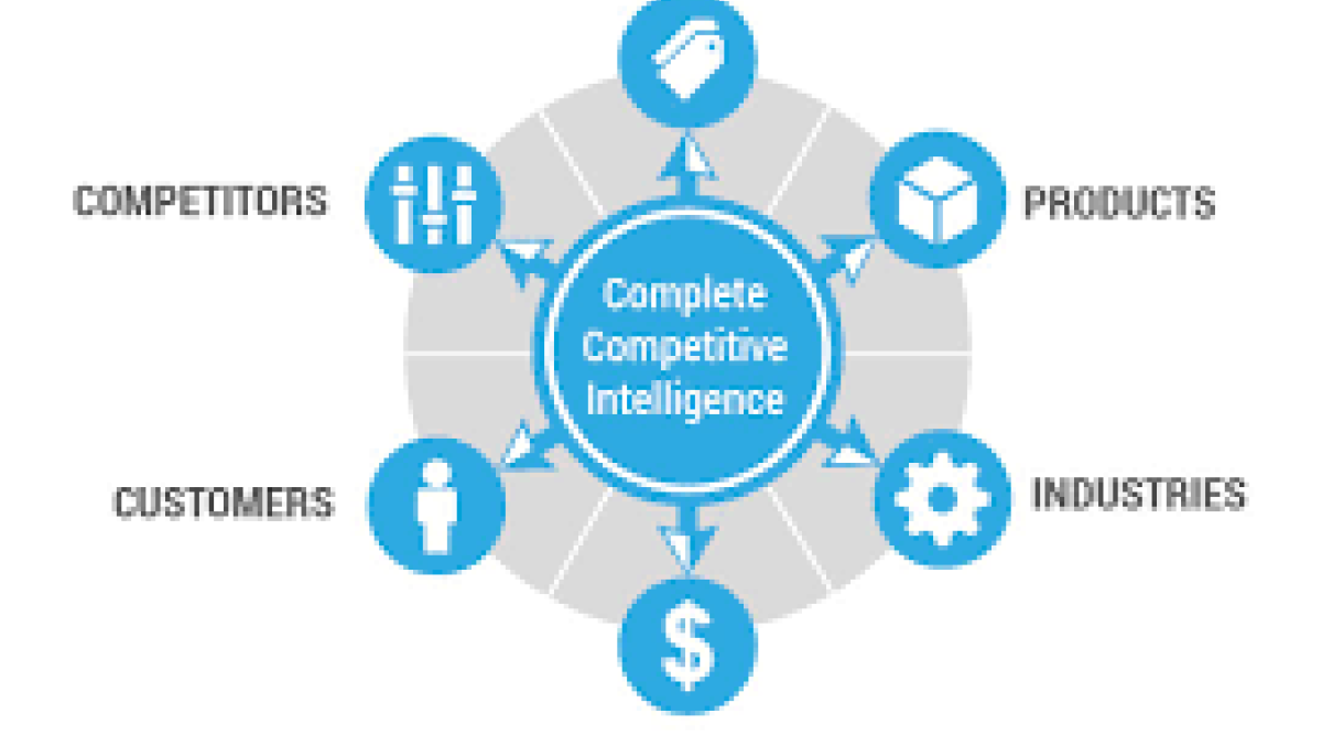 Competitive Intelligence Tools Market