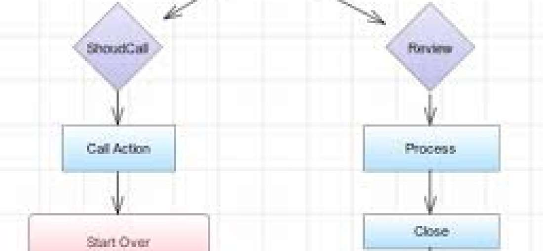 Flowchart Software Market forecast to 2025 published by