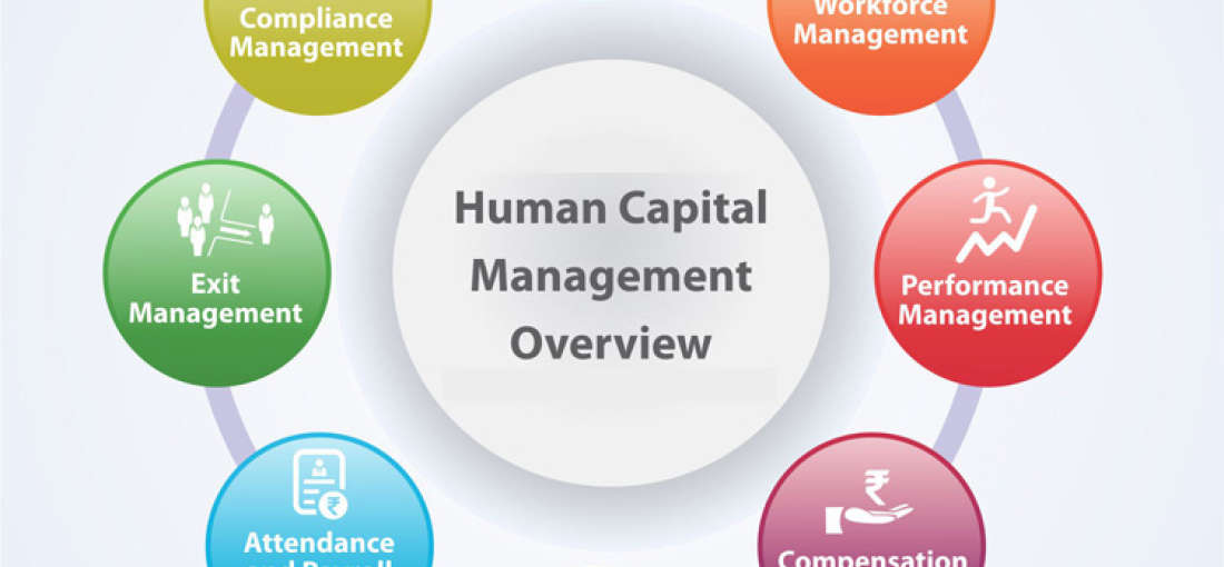 Human Capital Management market scrutinized in new research