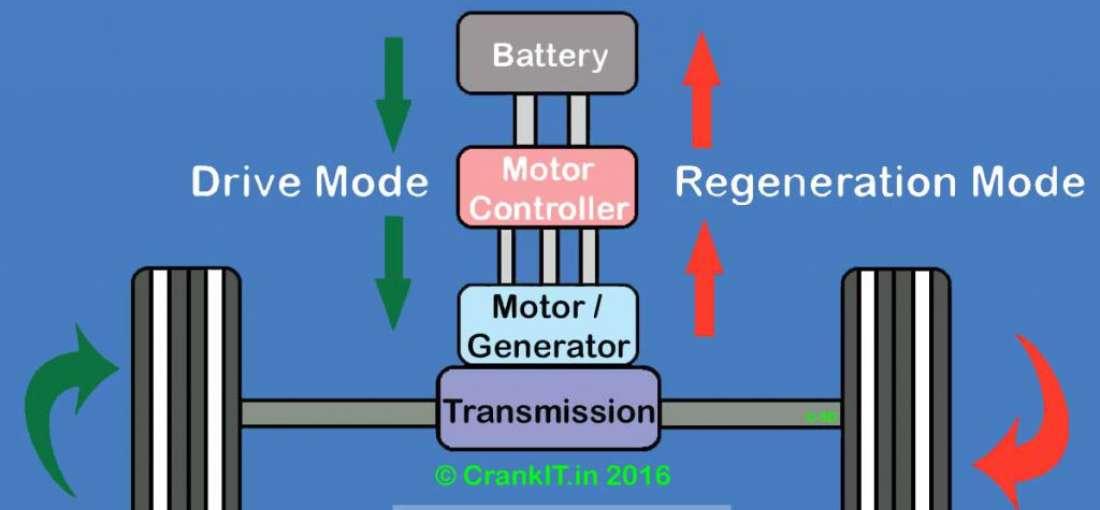 Regenerative Braking Systems Industry examined in new market