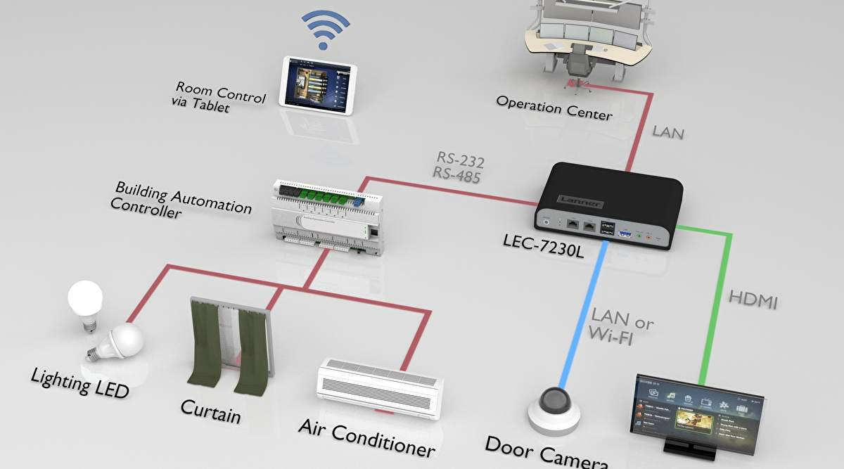Room Automation System Market forecast to 2025 explored in latest ...