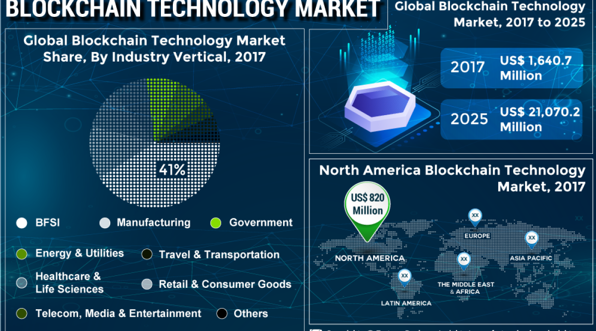 Blockchain Technology Market