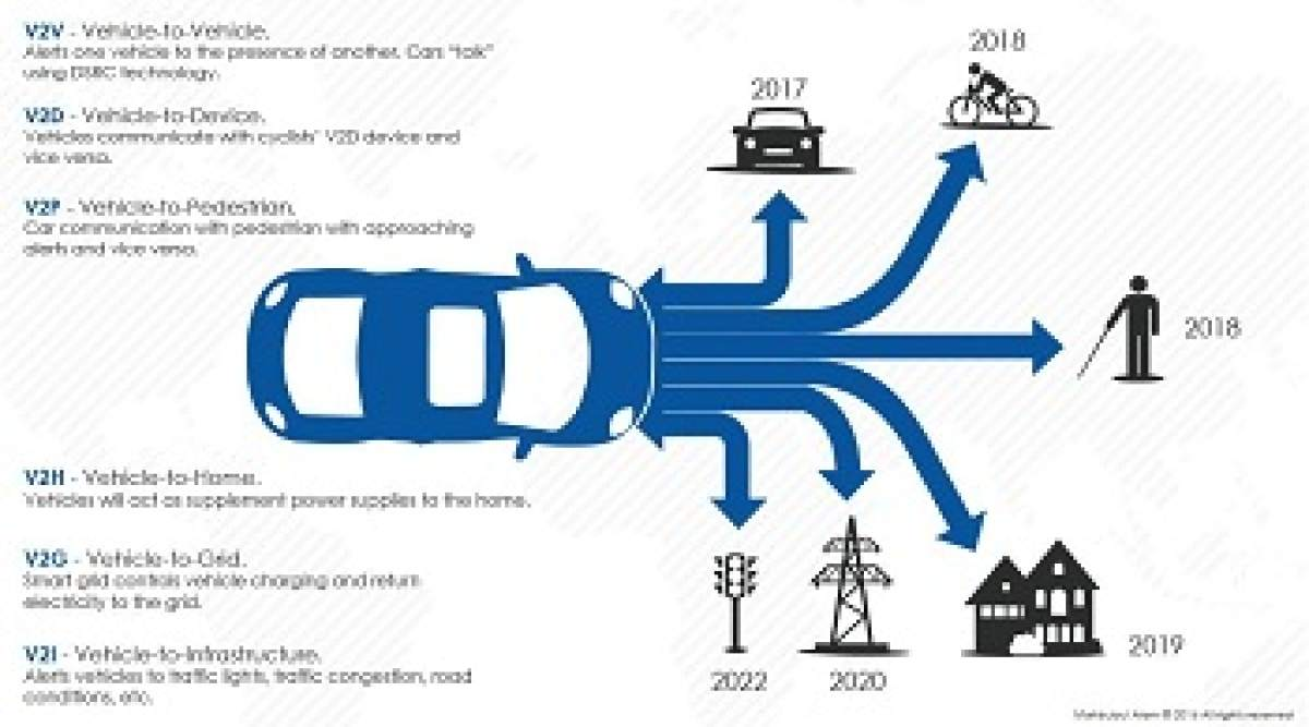 Vehicle-to-everything (V2X) Communication Technology